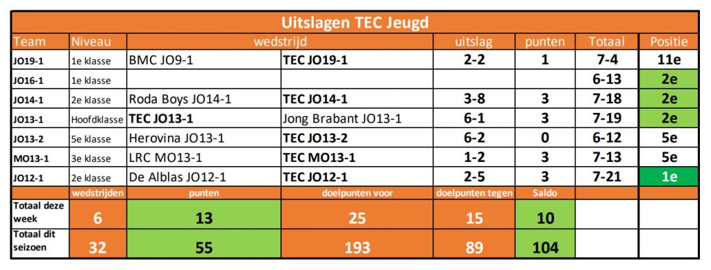 Uitslagen TEC Jeugd - week 45