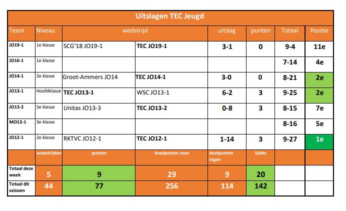 Uitslagen TEC Jeugd week 47 -3