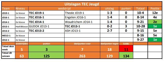 Uitslagen TEC Jeugd Week 48