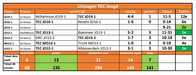 Uitslagen TEC Jeugd Week 49