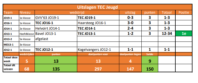 Uitslagen TEC Jeugd Week 6