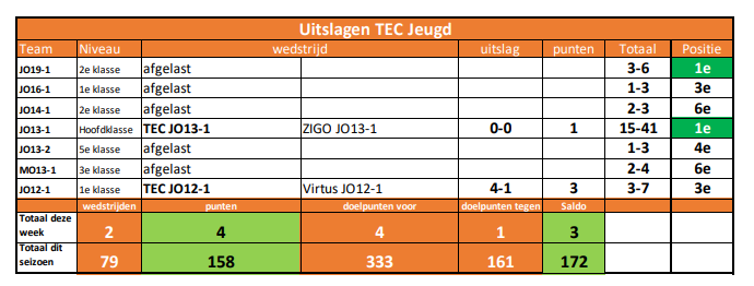 Uitslagen TEC Jeugd week 11