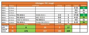 Uitslagen TEC Jeugd week 14