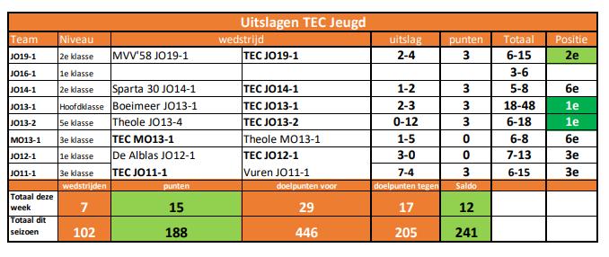 Uitslagen TEC Jeugd week 15