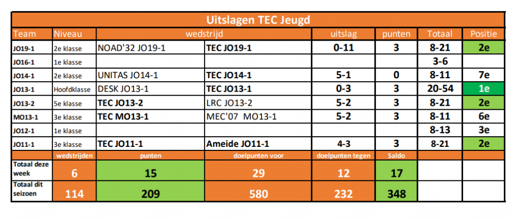 Uitslagen TEC Jeugd week 19 (11 mei)